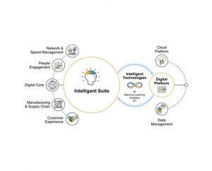 Memahami Pentingnya Intelligent Enterprise dalam Membangun Bisnis