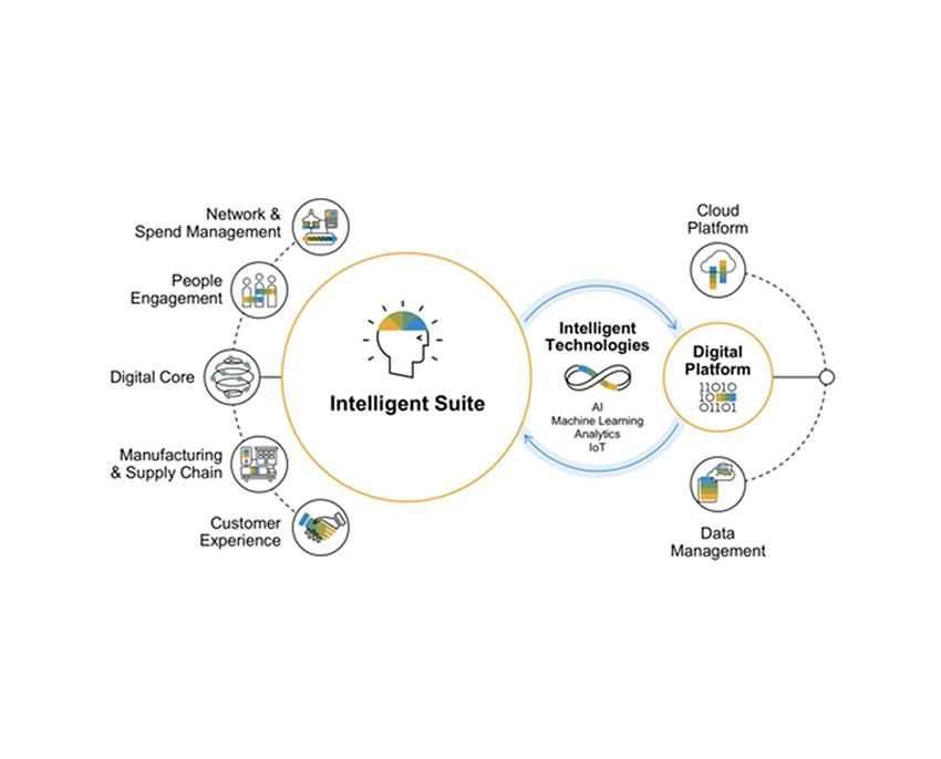 Intelligent-Enterprise